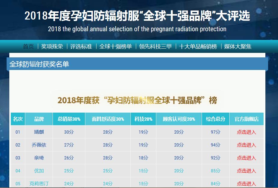 2018年防辐射服排行榜