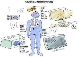 电磁辐射对人体的危害
