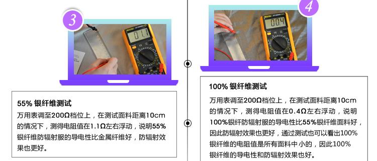 ②半银纤维防辐射服和全银纤维防辐射服屏蔽效果测试对比