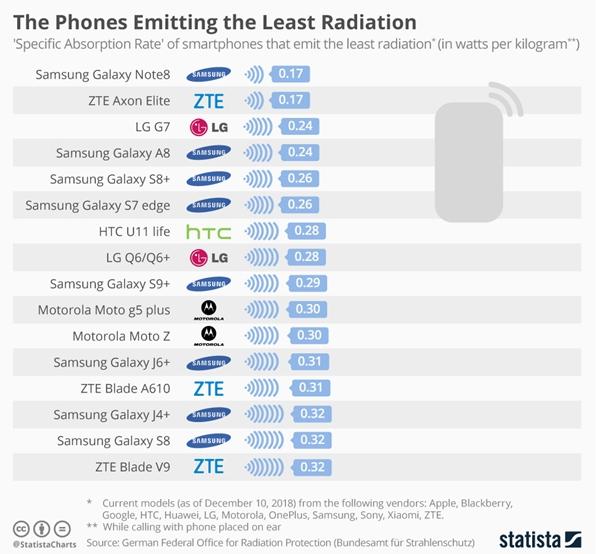辐射最低的手机榜单